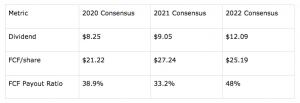 boeings dividend outlook