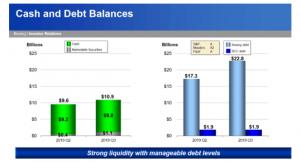 boeings debt