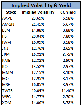 Covered Calls and Implied Volatility