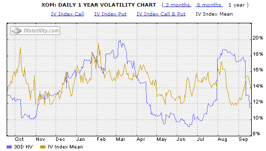 Implied Volatility covered call