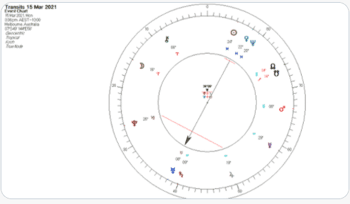 Astrology on the stock market