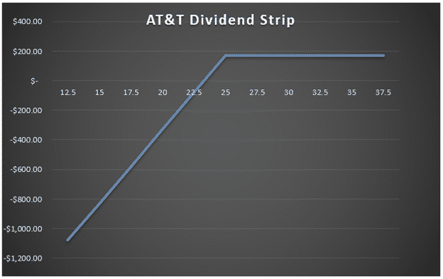 The Dividend Strip Strategy