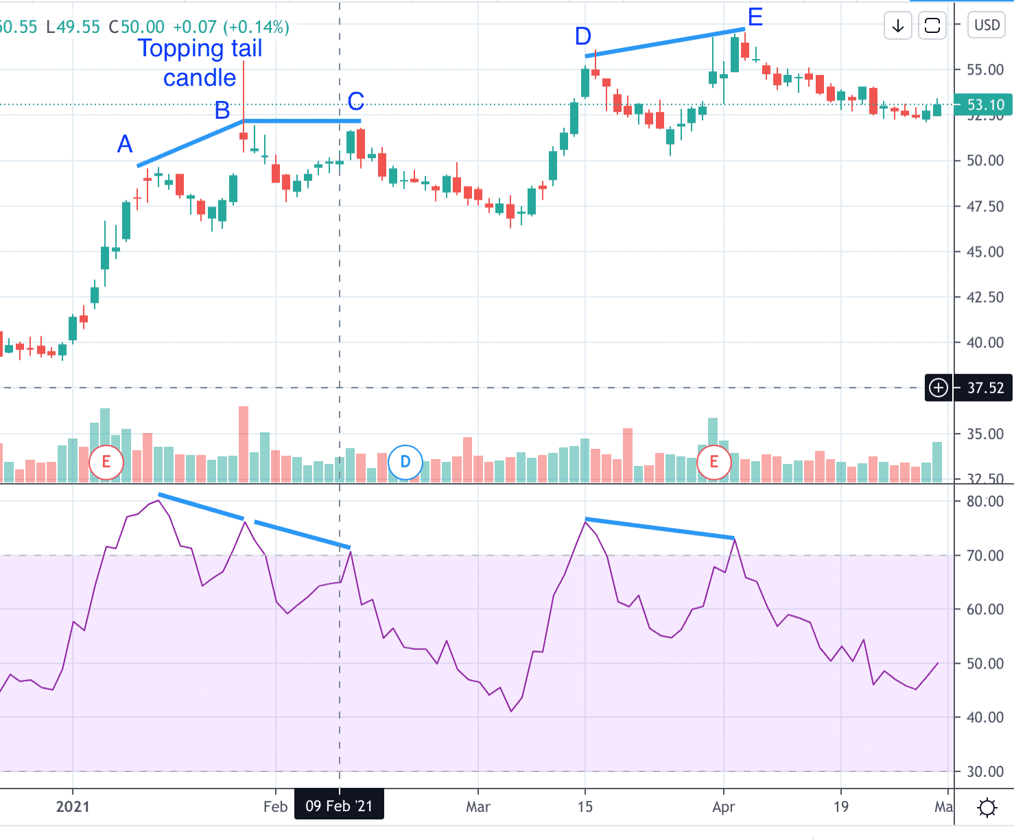 does the rsi divergence really work?