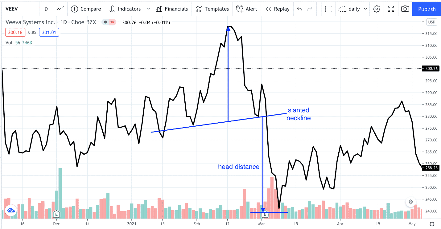 head and shoulders pattern formation