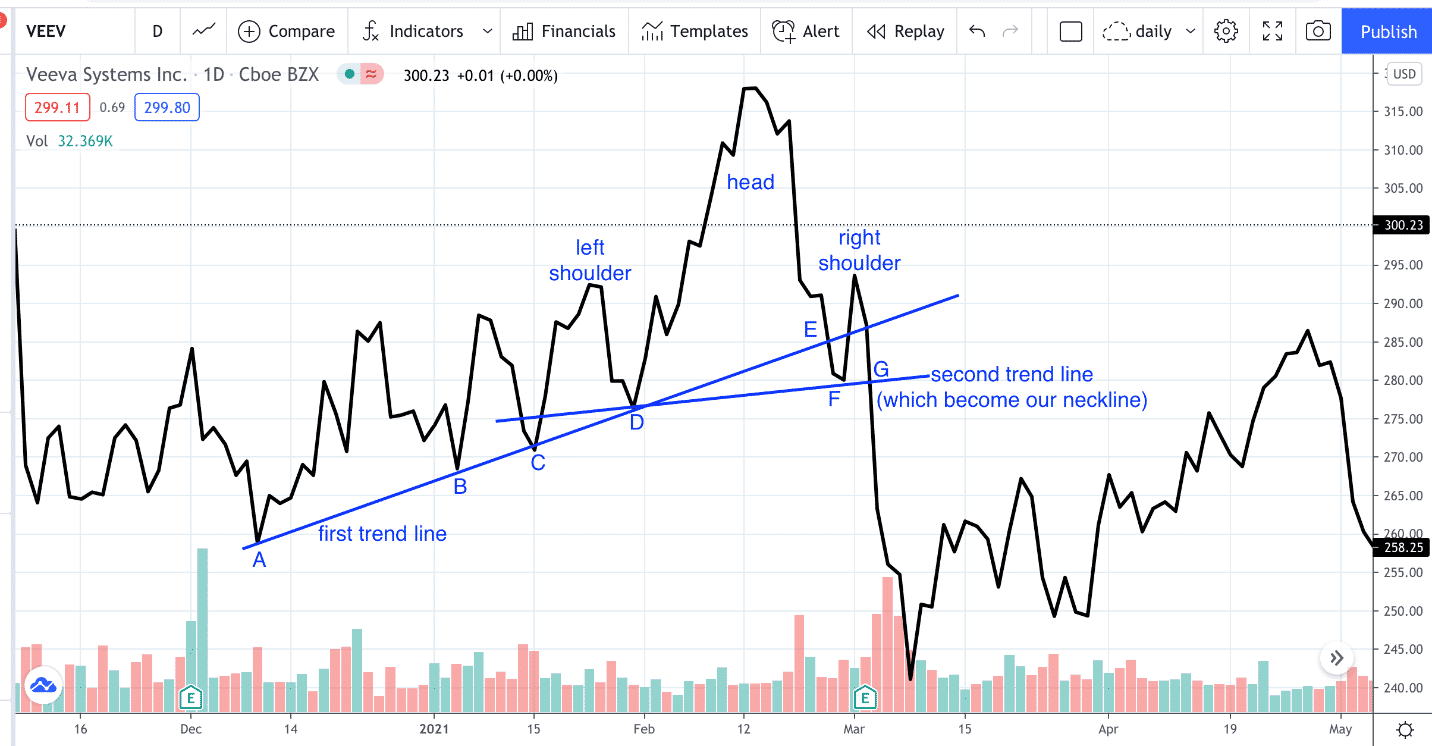 head and shoulders pattern rules