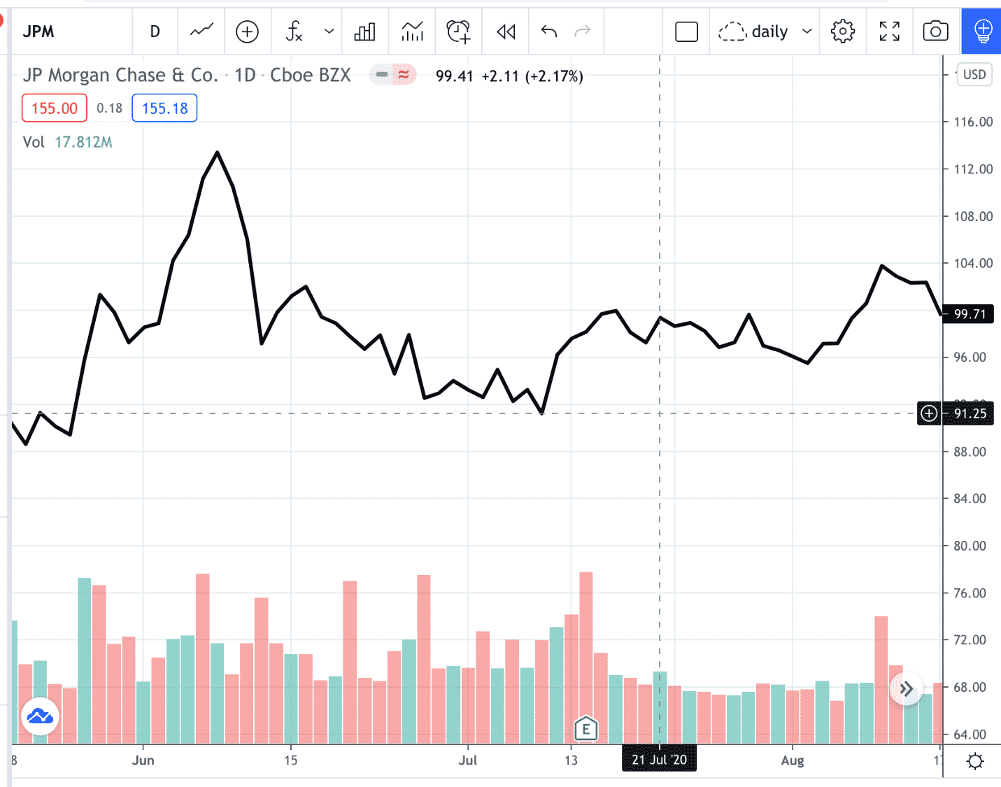 head and shoulders stock pattern