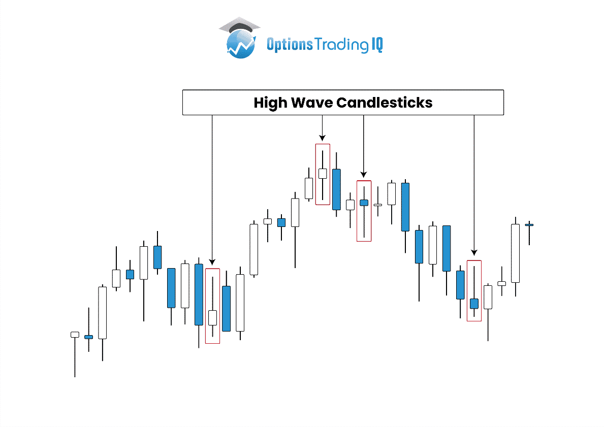 Technical analysis of high wave candlesticks