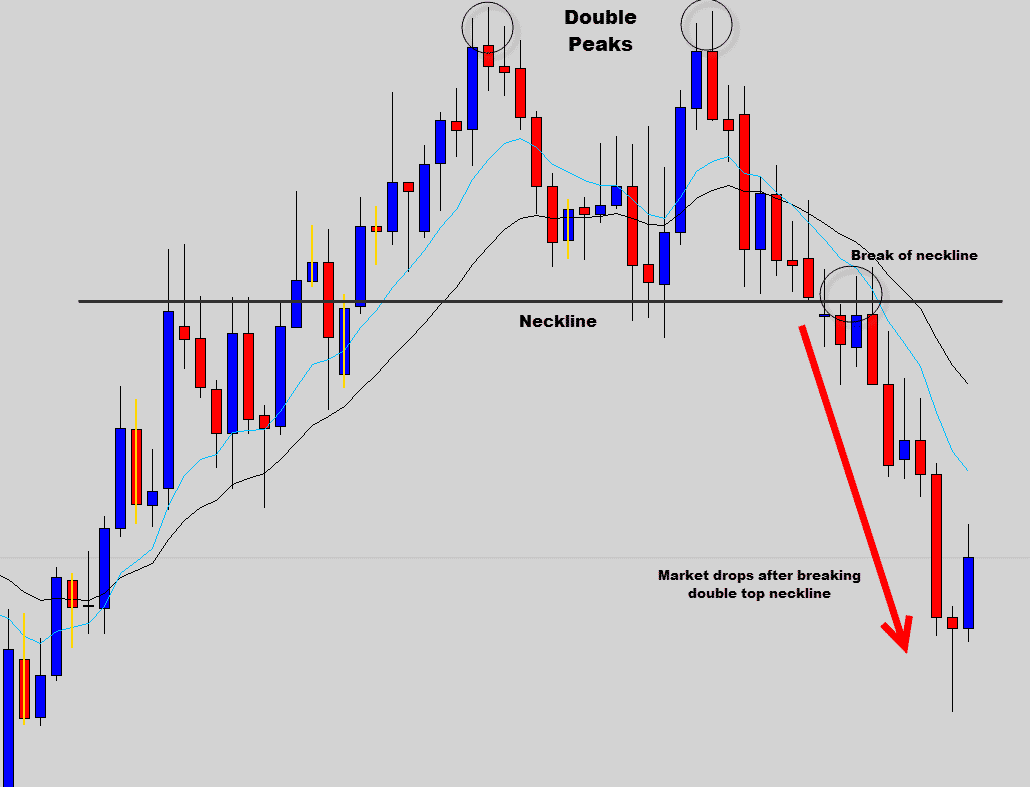 Candlestick with a high wave