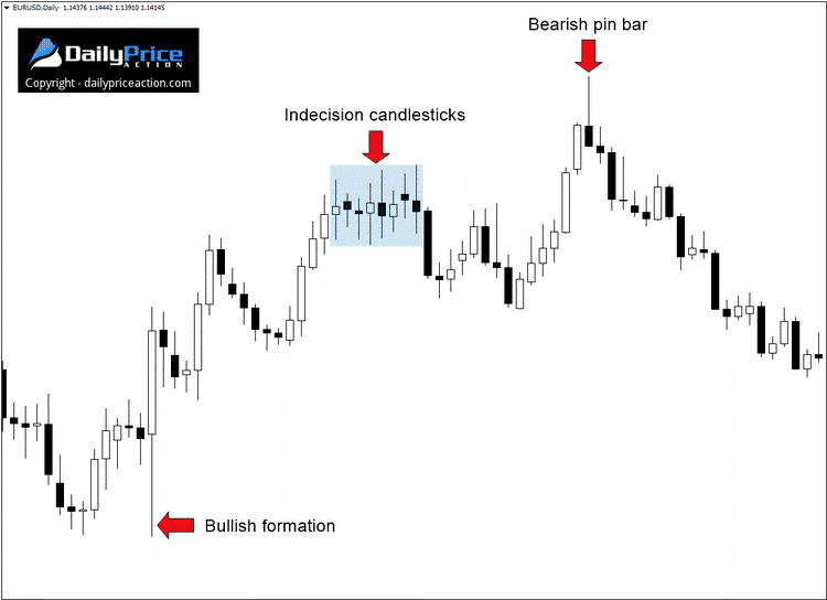 Indecision Candlestick Meaning