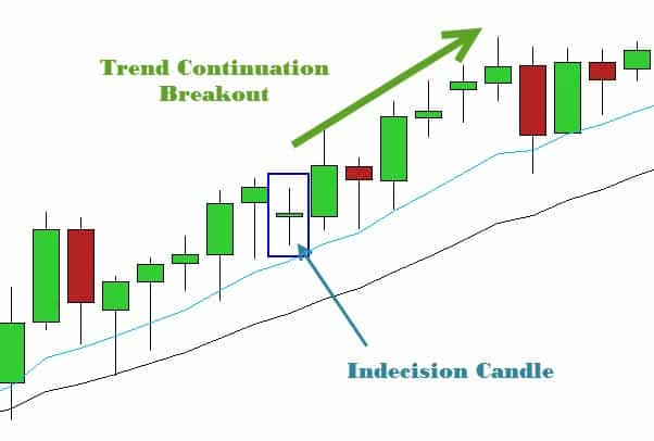 Indecision candlestick pattern