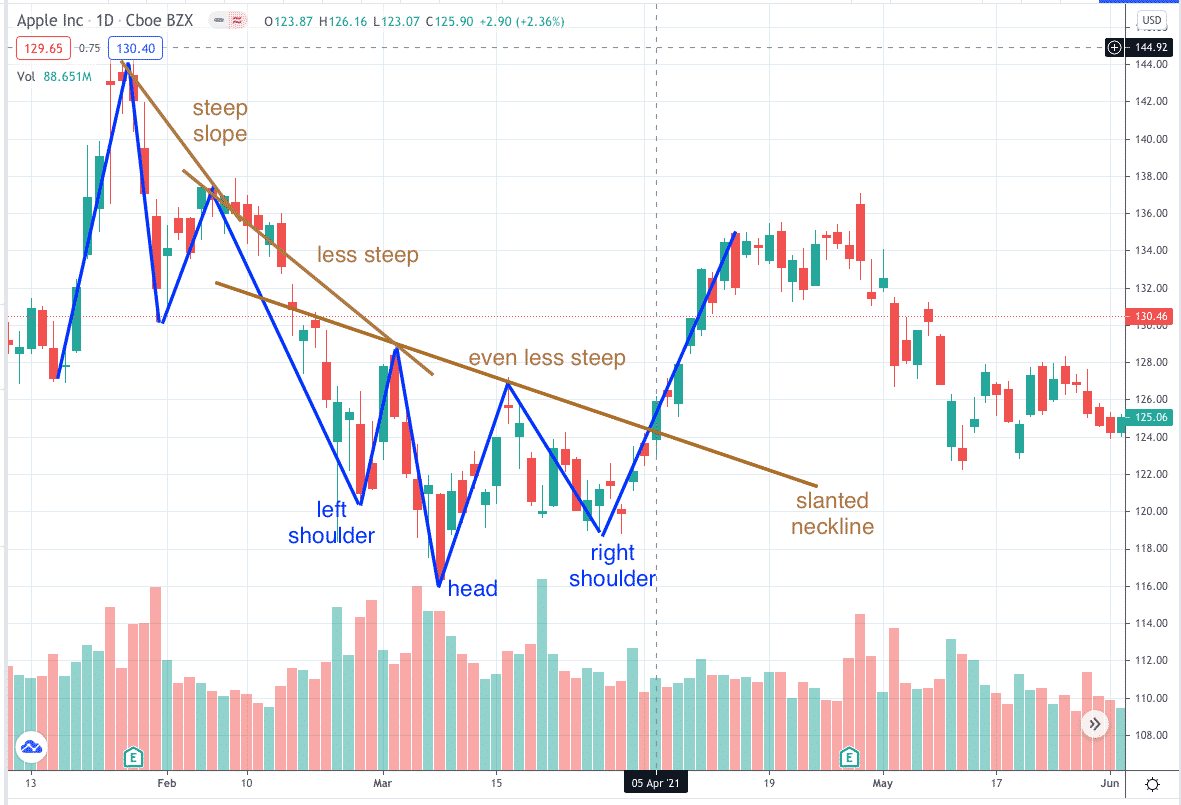 inverted head and shoulders pattern