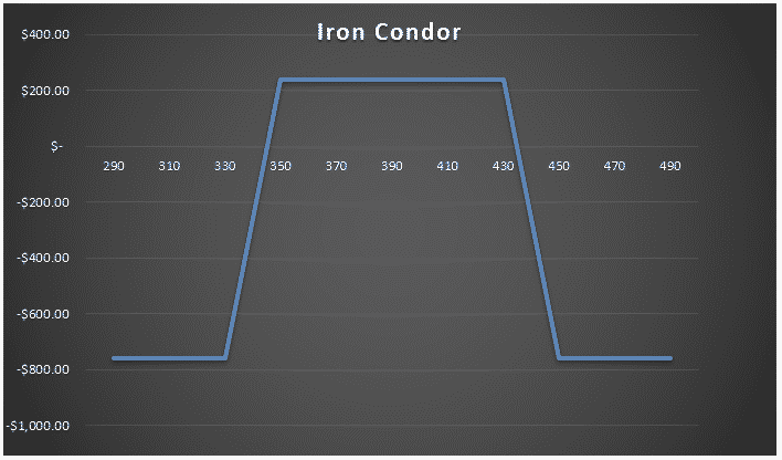 Iron condor against butterfly