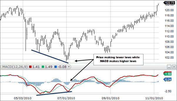 macd above the zero line