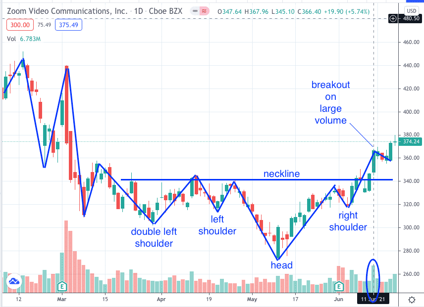 reverse head and shoulders