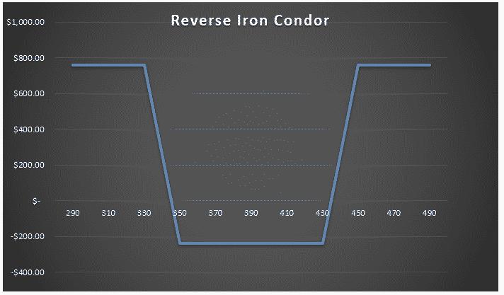 inverted iron condor