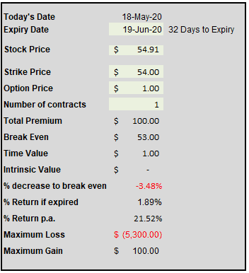 selling monthly put options for income