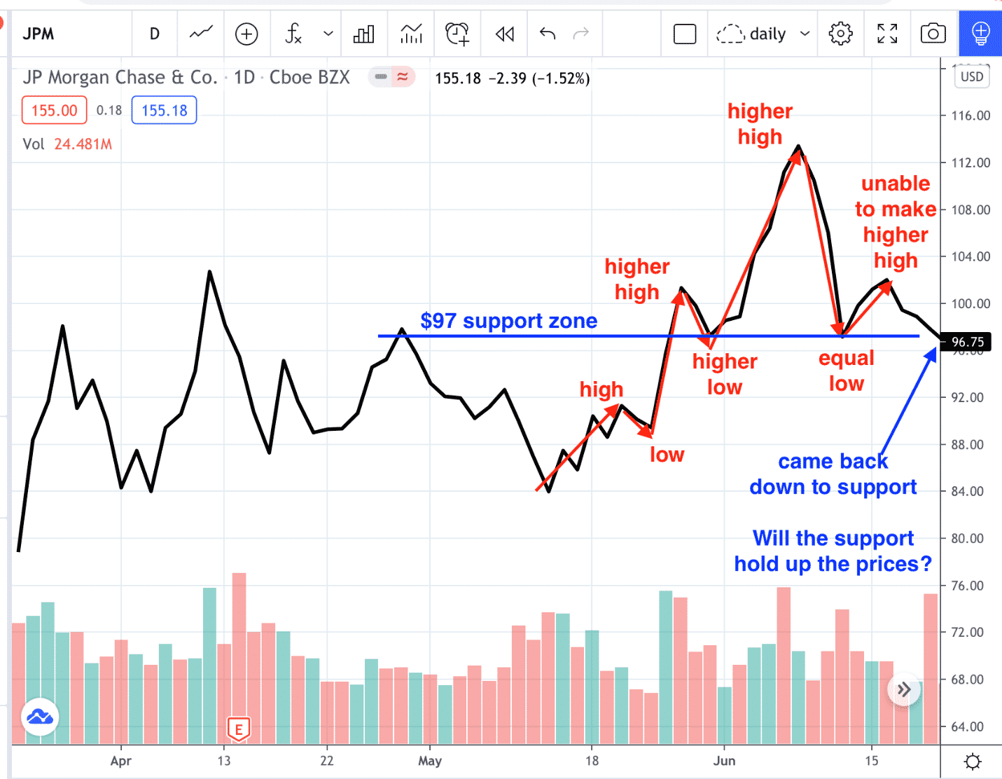 stocks head and shoulders
