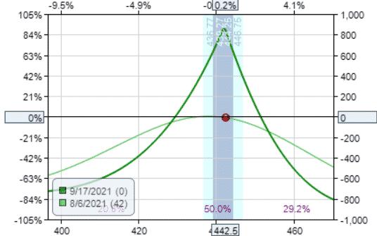 theta value